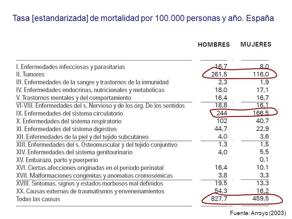 Tasa [estandarizada] de mortalidad por 100.000 personas y año. España